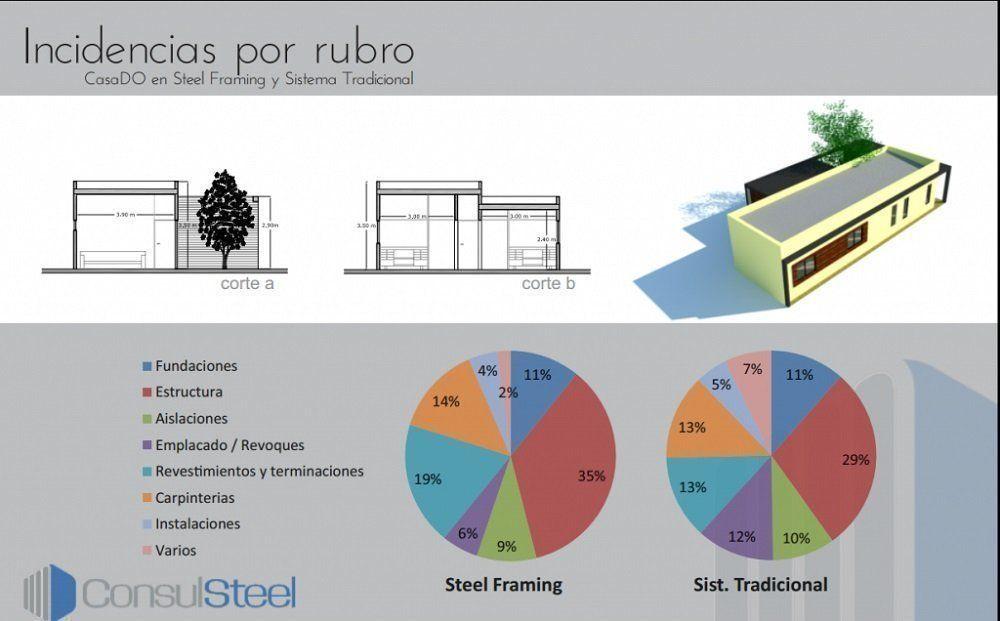 Comparativa de costos entre steel framing y sistema for Precio por metro cuadrado de construccion