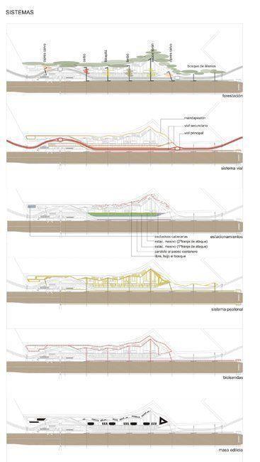 Sistemas de forestación, vial, estacionamientos, peatonal, bicisendas, mada edilicia