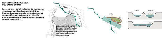 Remediación Canal Durán
