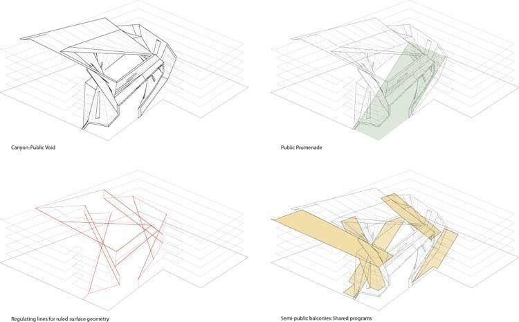 Spatial configuration