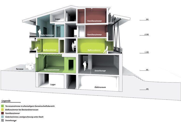 Cross section and types of bedrooms