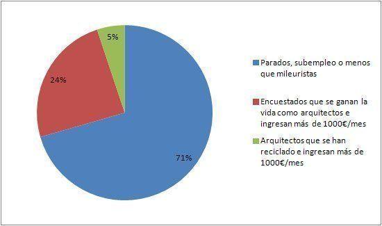 ARQA - 3er. Estudio Laboral sobre el sector de la Arquitectura
