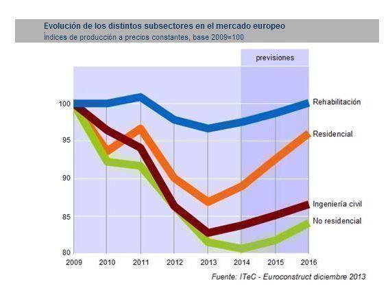 Situación y previsiones en Europa: La recuperación que arranca en 2014 no será contundente, pero al menos no se esperan recaídas