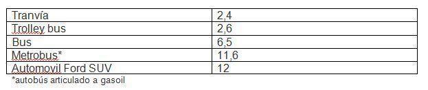 Promedio de distancia recorrida (Km.)