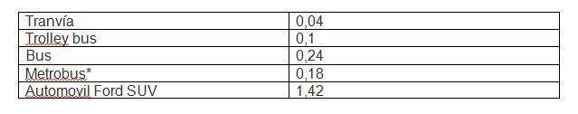 Consumo de energía por pasajera / milla (kWh)