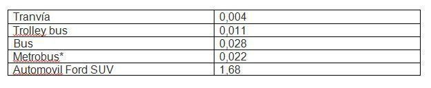 Costo del viaje por pasajero por milla (dólares estadounidenses)