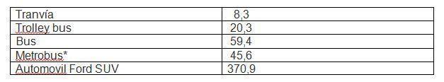 Emisiones de carbono por pasajero / milla (gCO2/kWh)