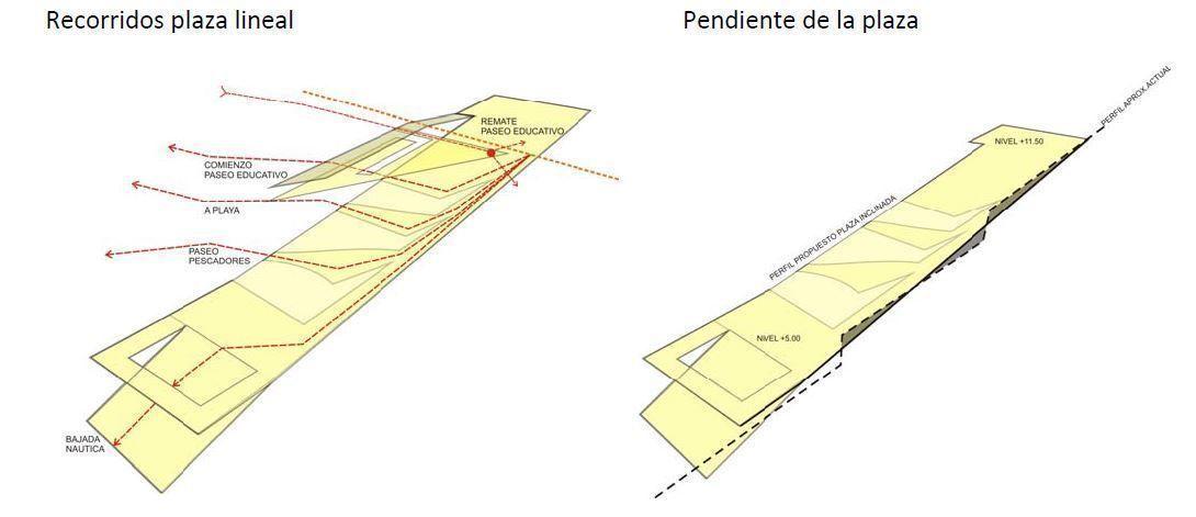 Recorridos plaza lineal Pendiente de la plaza
