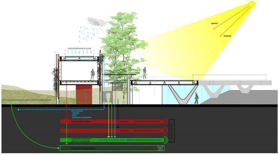 """El """"sistema"""" propuesto para la coherencia ambiental del proyecto supone"""